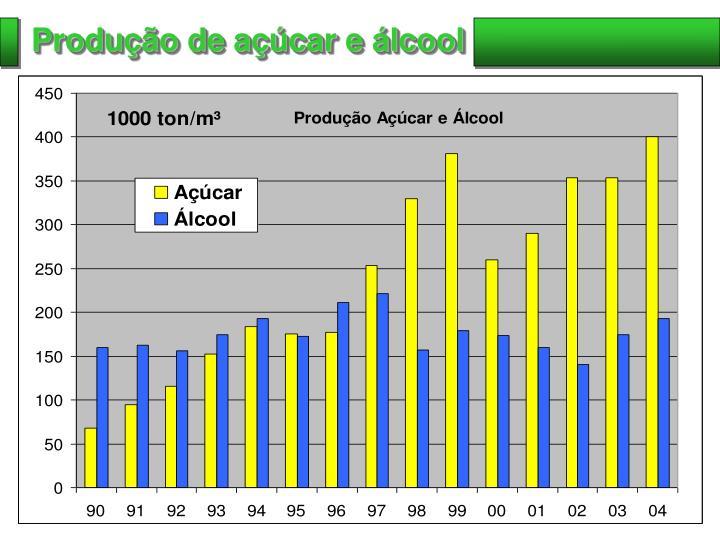 Produção de açúcar e álcool