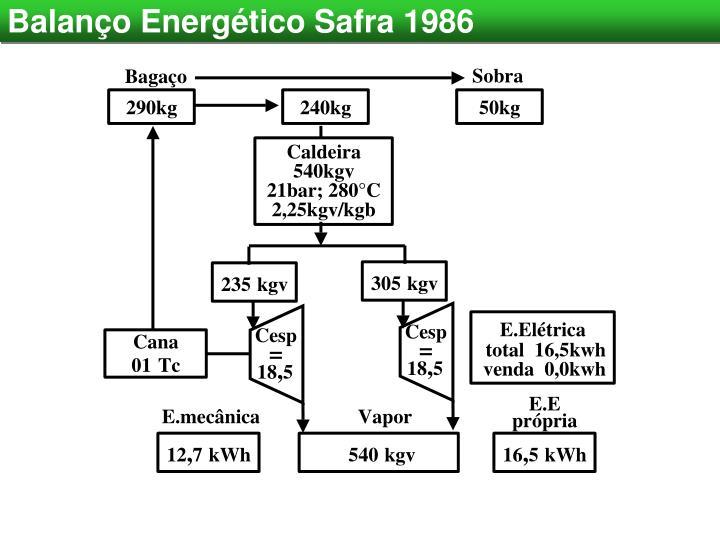 Balanço Energético Safra 1986