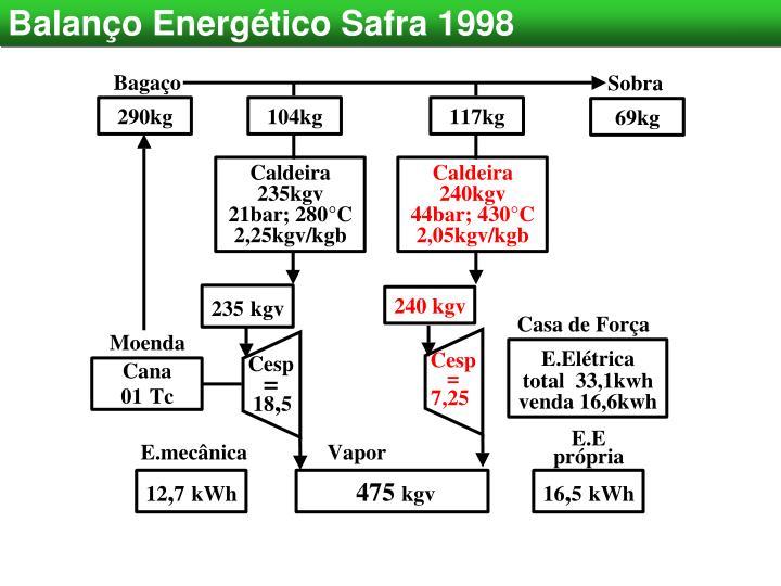 Balanço Energético Safra 1998