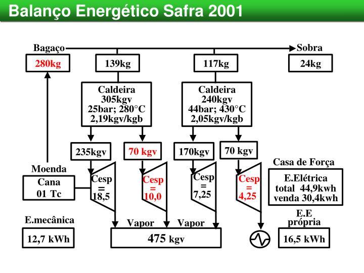 Balanço Energético Safra 2001