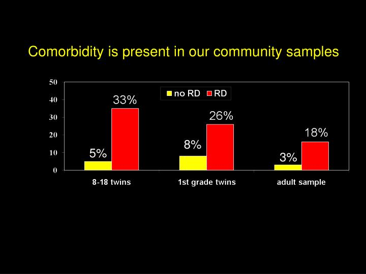 Comorbidity is present in our community samples