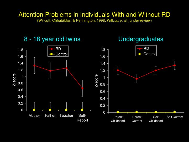 Attention Problems in Individuals With and Without RD