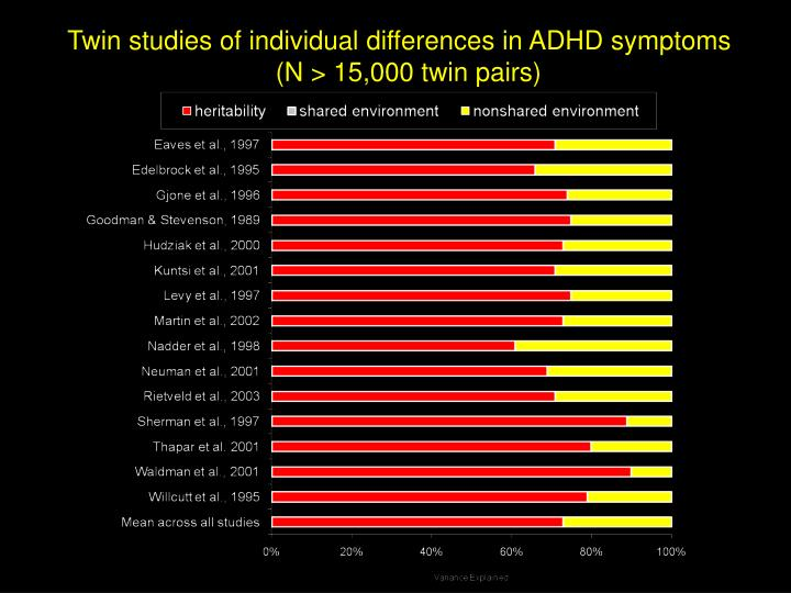 Twin studies of individual differences in ADHD symptoms