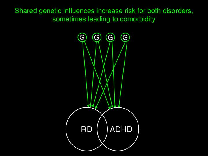 Shared genetic influences increase risk for both disorders, sometimes leading to comorbidity