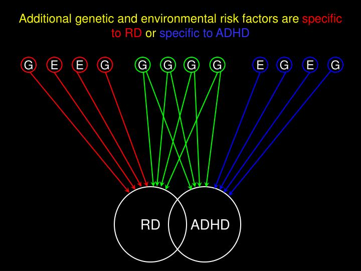 Additional genetic and environmental risk factors are