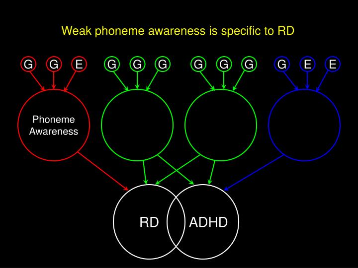 Weak phoneme awareness is specific to RD