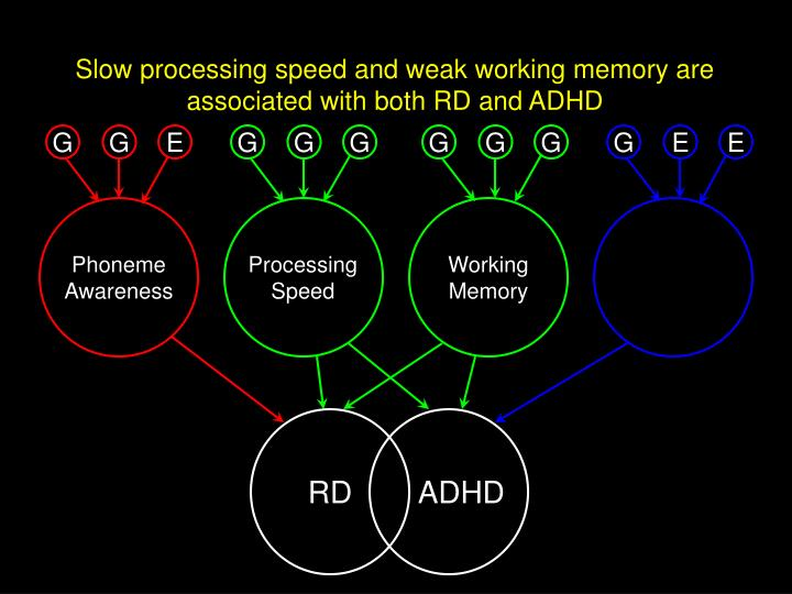 Slow processing speed and weak working memory are associated with both RD and ADHD