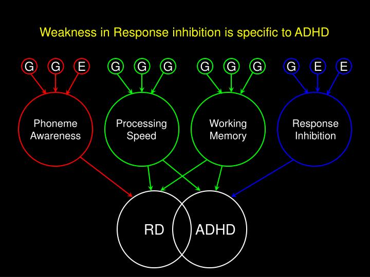 Weakness in Response inhibition is specific to ADHD