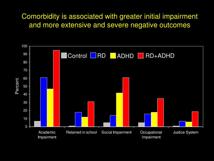 Comorbidity is associated with greater initial impairment and more extensive and severe negative outcomes