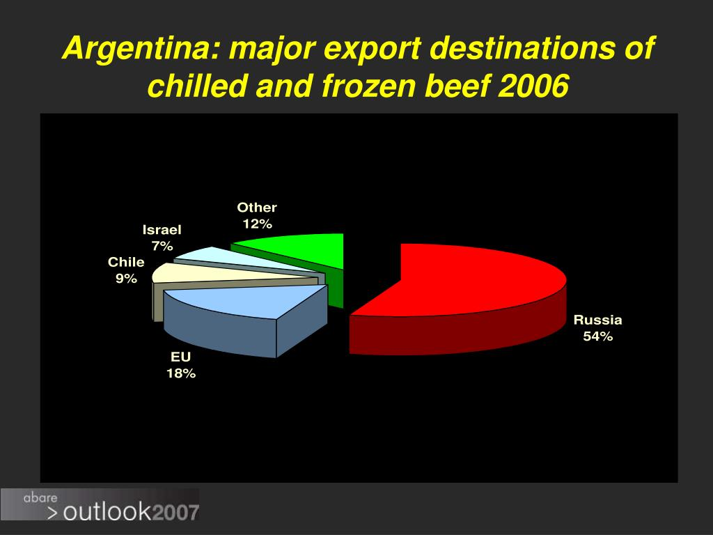 Argentina: major export destinations of chilled and frozen beef 2006