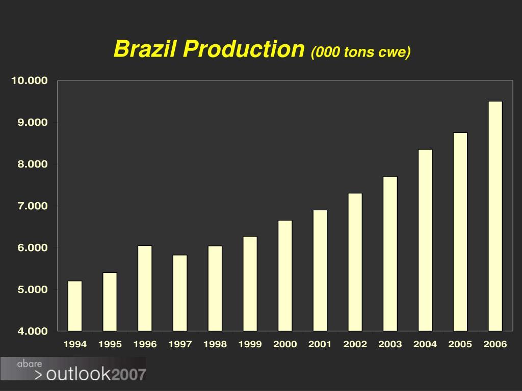 Brazil Production
