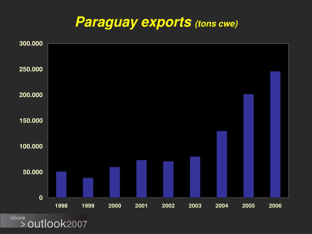 Paraguay exports