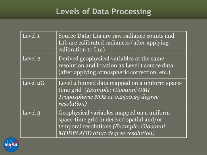 Levels of Data Processing