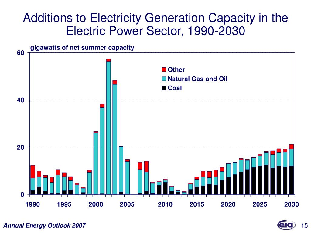 Additions to Electricity Generation Capacity in the Electric Power Sector, 1990-2030