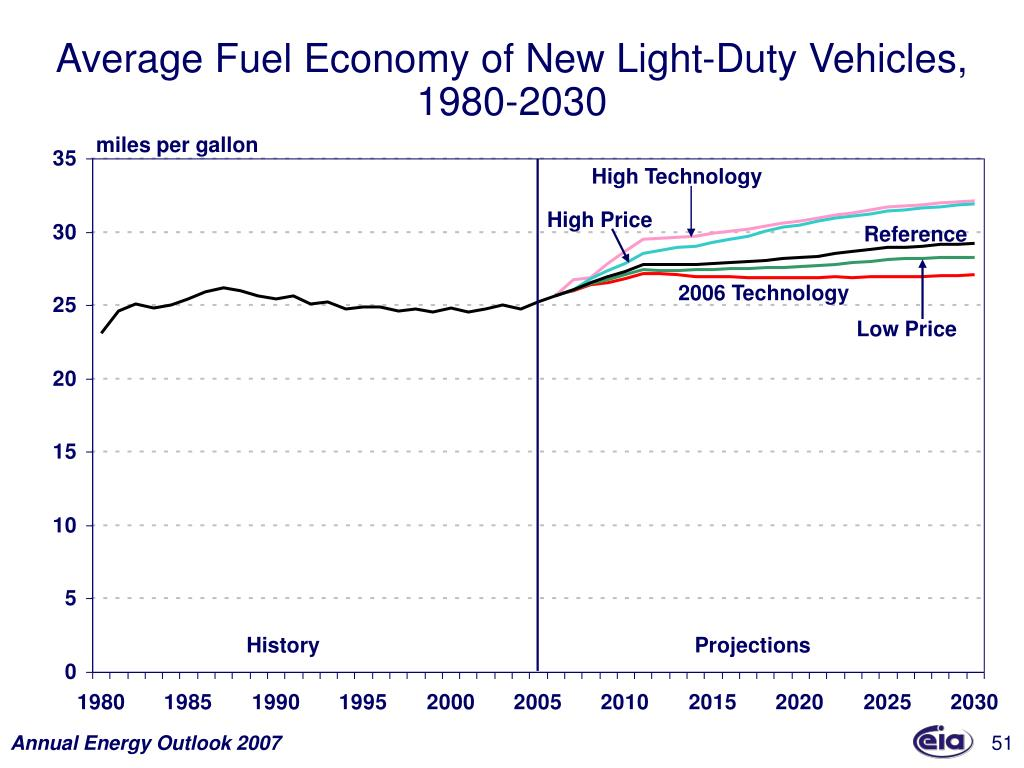 Average Fuel Economy of New Light-Duty Vehicles,