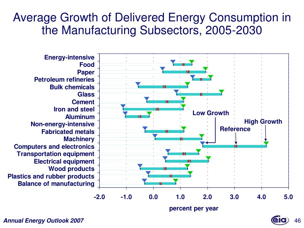 Average Growth of Delivered Energy Consumption in the Manufacturing Subsectors, 2005-2030