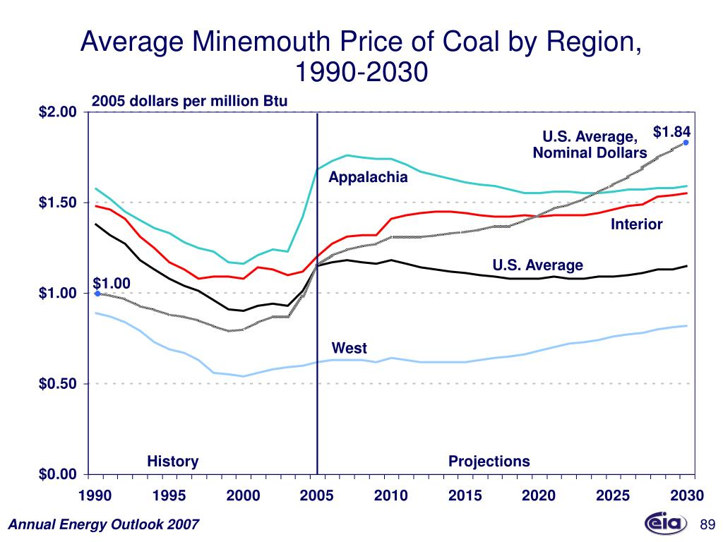 Average Minemouth Price of Coal by Region,