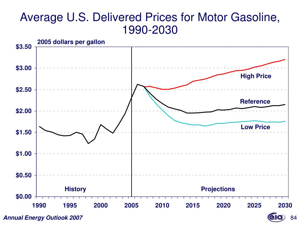 Average U.S. Delivered Prices for Motor Gasoline,