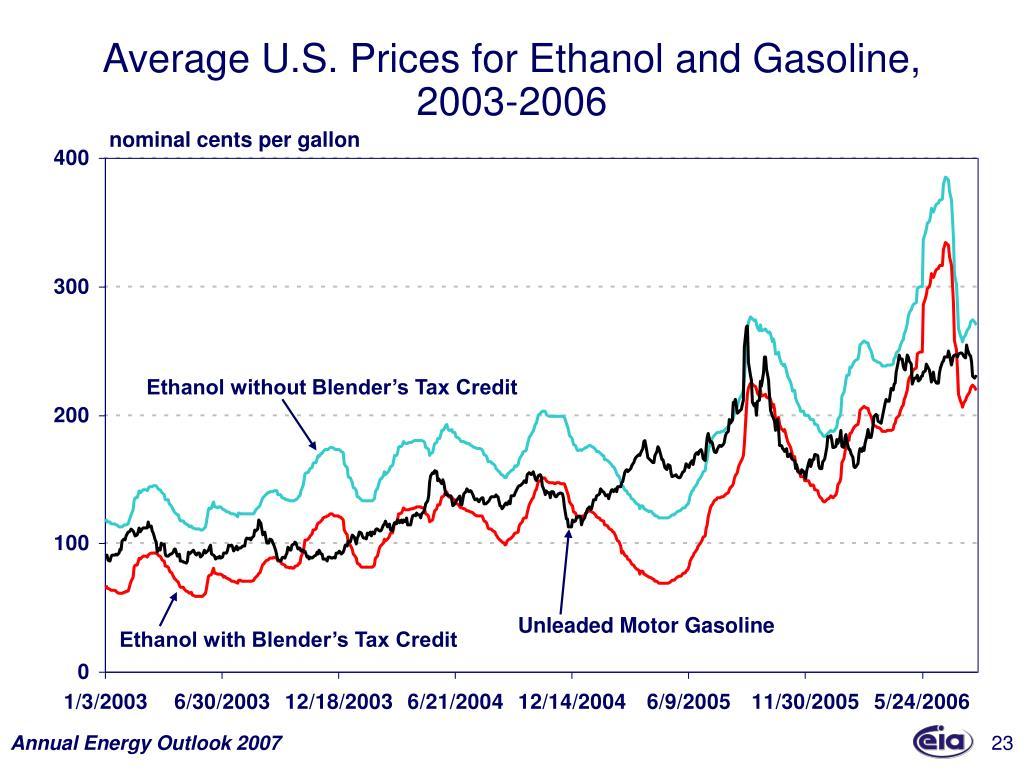 Average U.S. Prices for Ethanol and Gasoline,