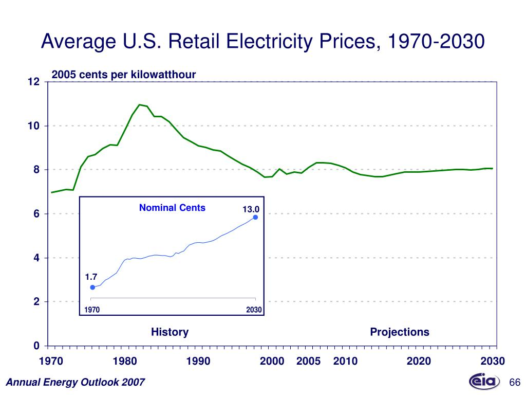 Average U.S. Retail Electricity Prices, 1970-2030