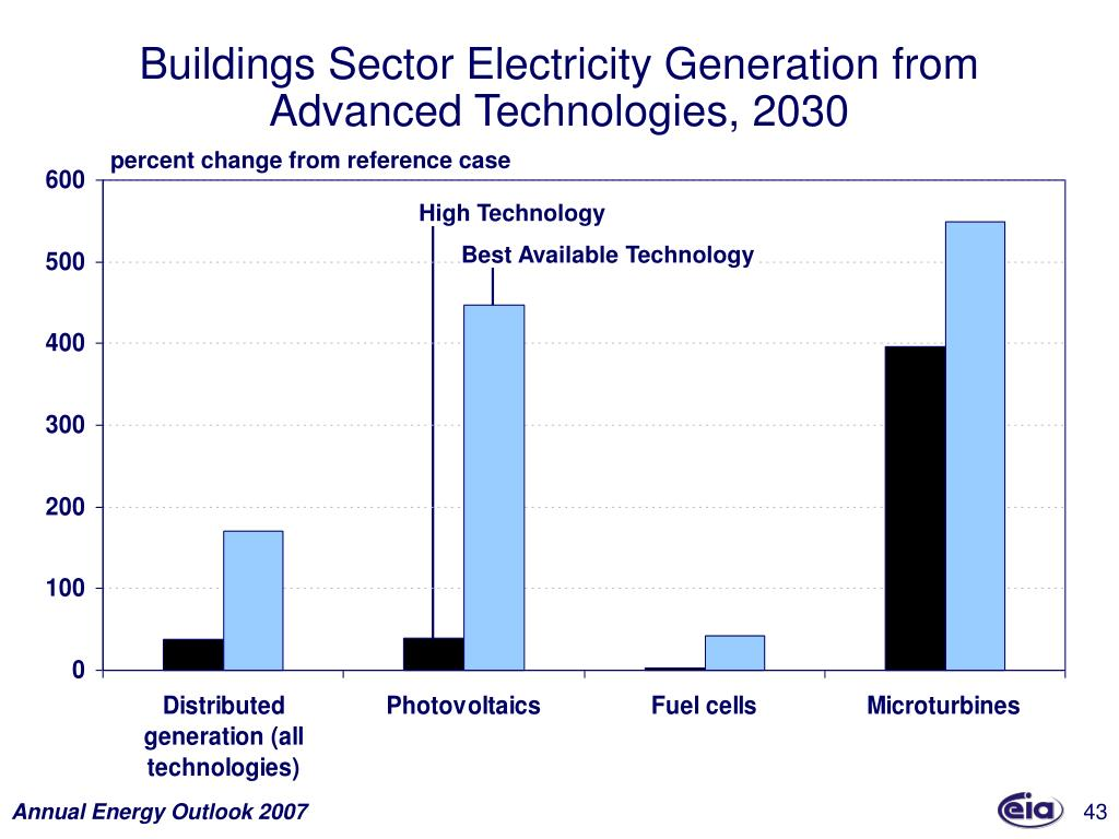 Buildings Sector Electricity Generation from Advanced Technologies, 2030