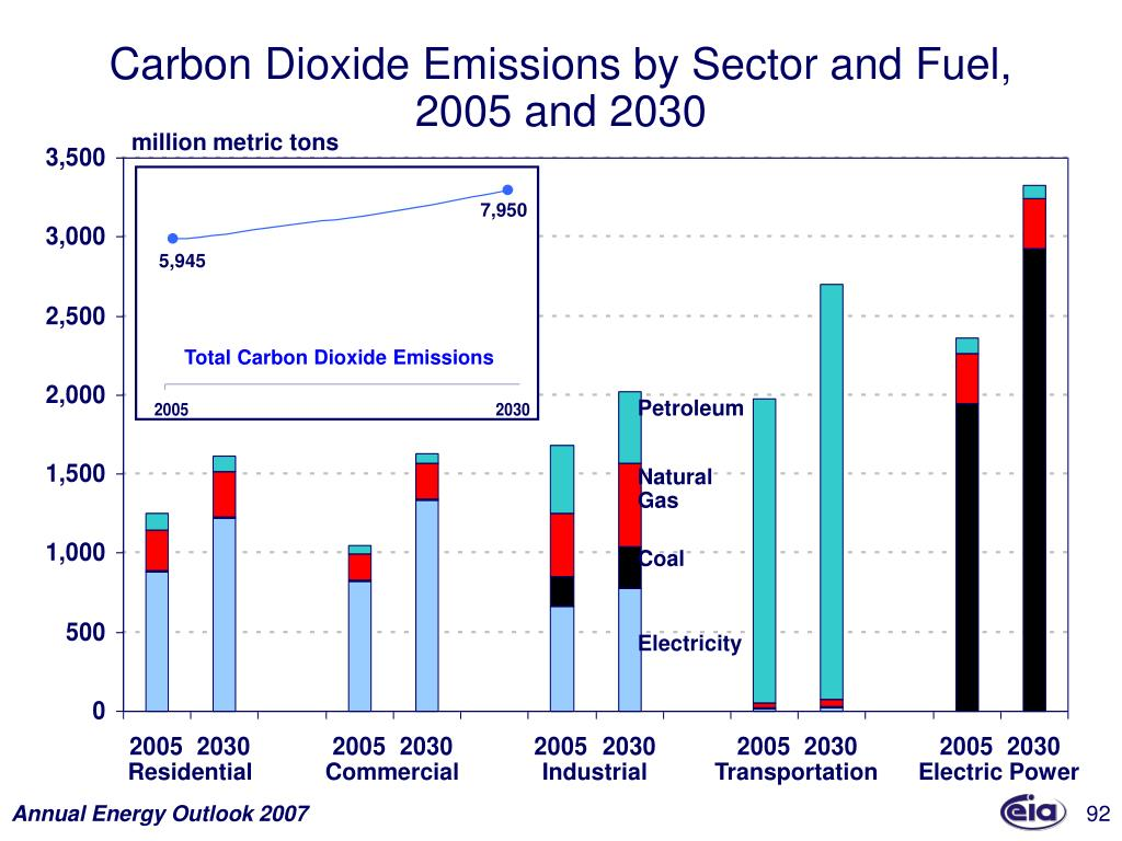 Carbon Dioxide Emissions by Sector and Fuel,