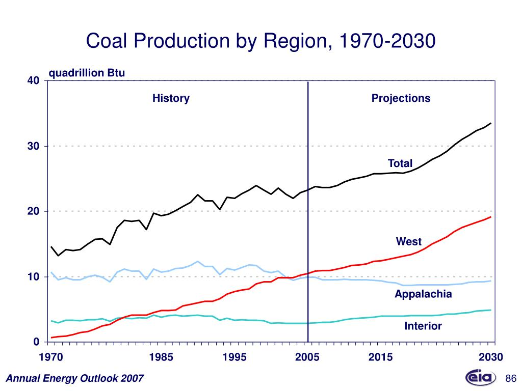 Coal Production by Region, 1970-2030