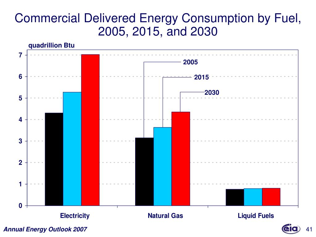 Commercial Delivered Energy Consumption by Fuel,