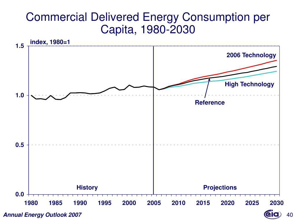 Commercial Delivered Energy Consumption per Capita, 1980-2030