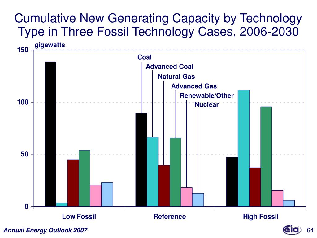 Cumulative New Generating Capacity by Technology Type in Three Fossil Technology Cases, 2006-2030