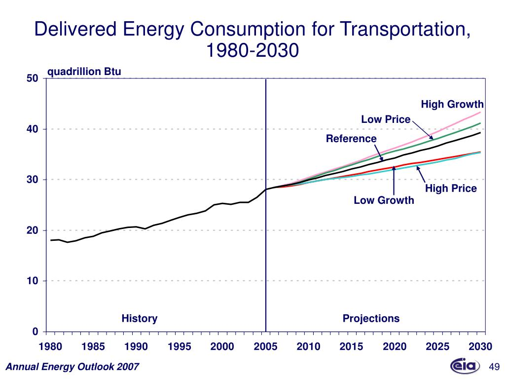 Delivered Energy Consumption for Transportation,