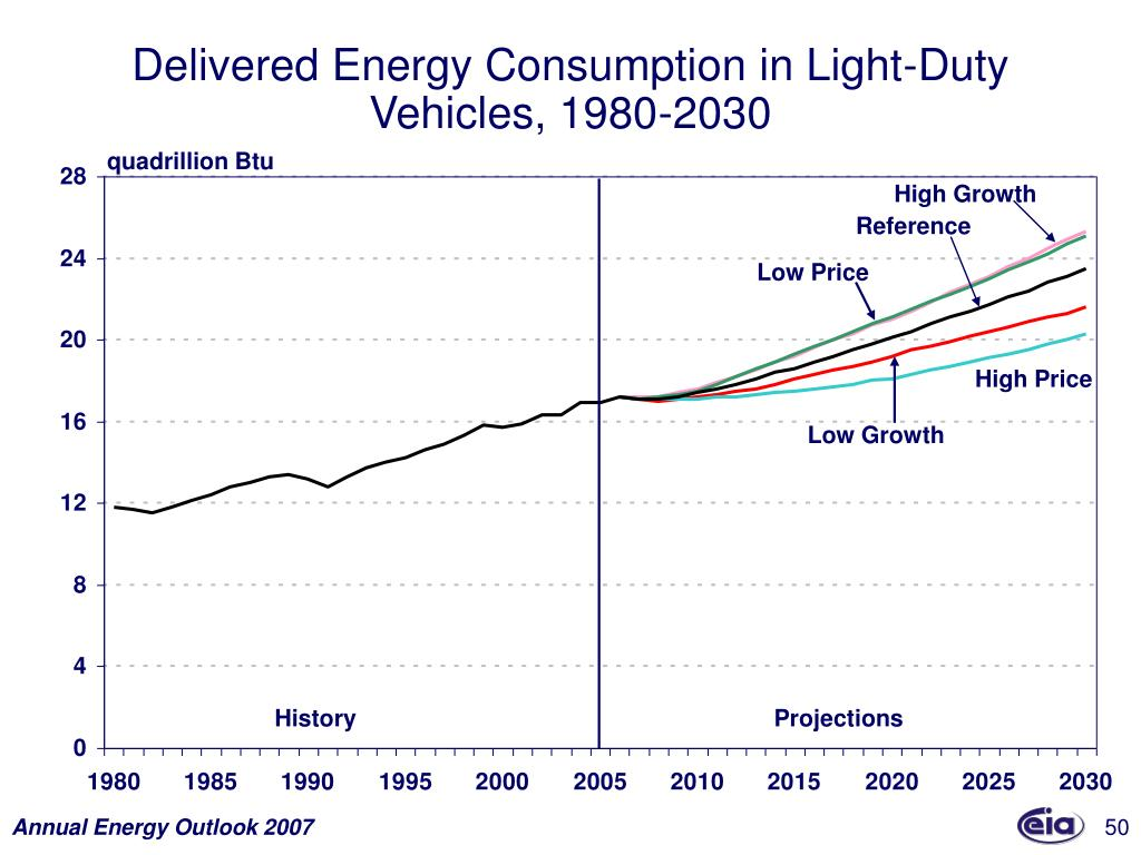 Delivered Energy Consumption in Light-Duty Vehicles, 1980-2030