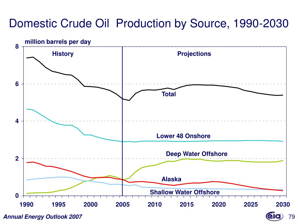 Domestic Crude Oil  Production by Source, 1990-2030
