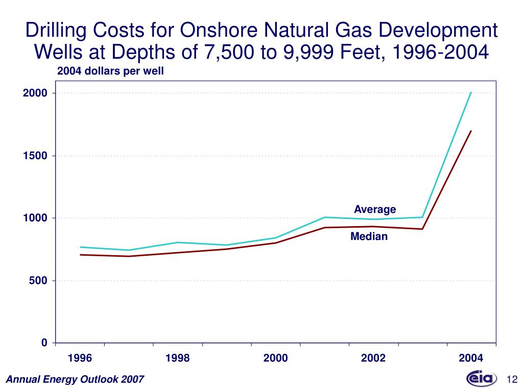 Drilling Costs for Onshore Natural Gas Development Wells at Depths of 7,500 to 9,999 Feet, 1996-2004