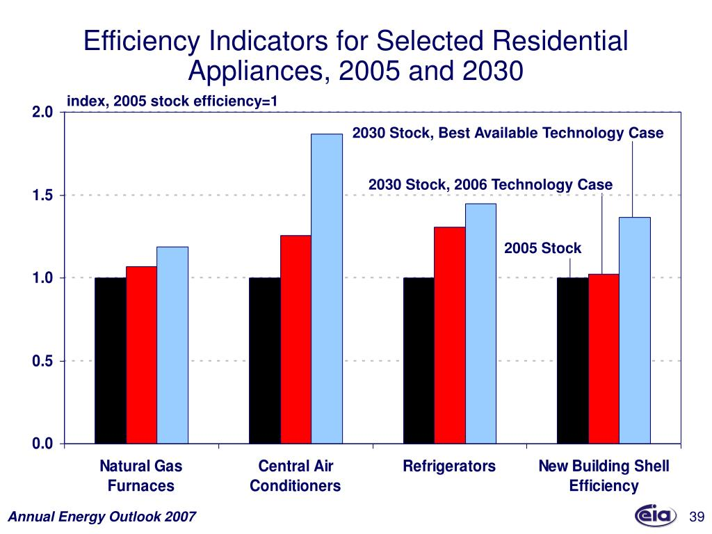 Efficiency Indicators for Selected Residential Appliances, 2005 and 2030
