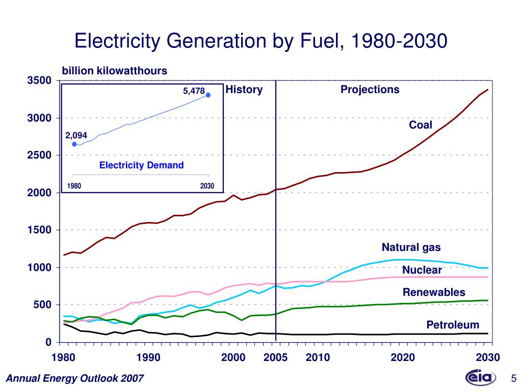 Electricity Generation by Fuel, 1980-2030