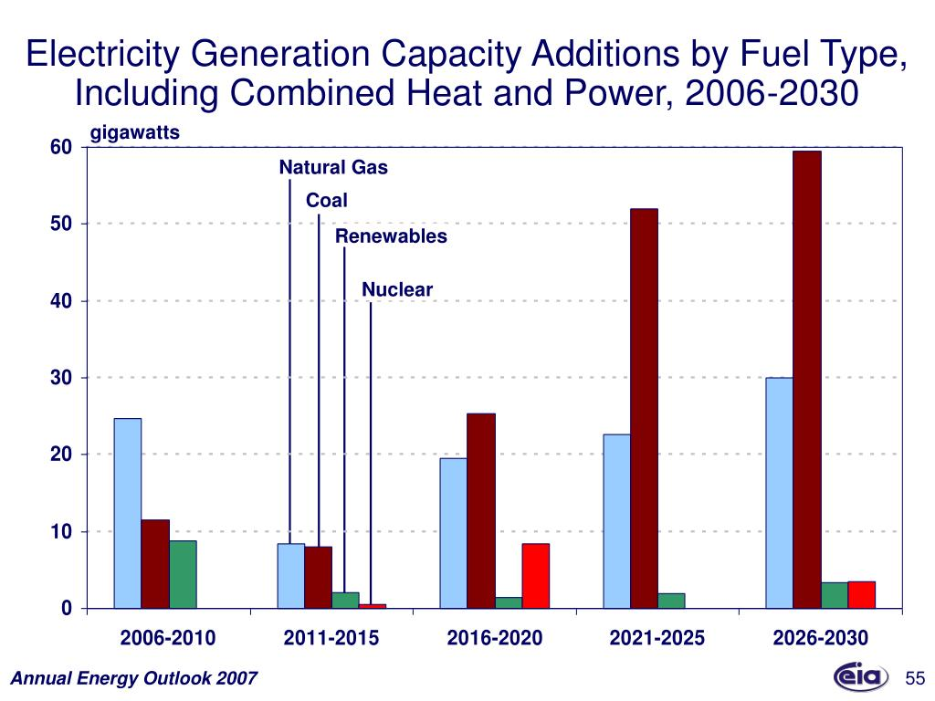 Electricity Generation Capacity Additions by Fuel Type, Including Combined Heat and Power, 2006-2030