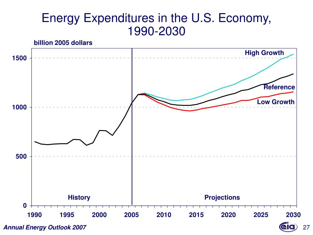 Energy Expenditures in the U.S. Economy,
