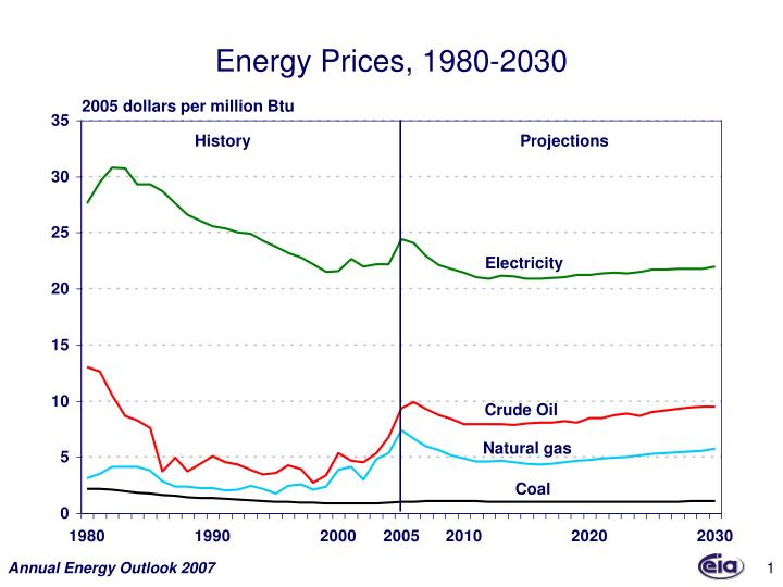 Energy prices 1980 2030