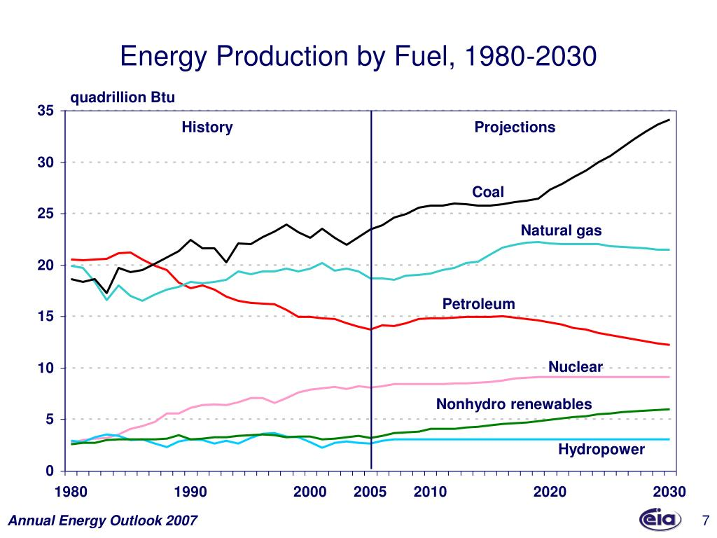 Energy Production by Fuel, 1980-2030