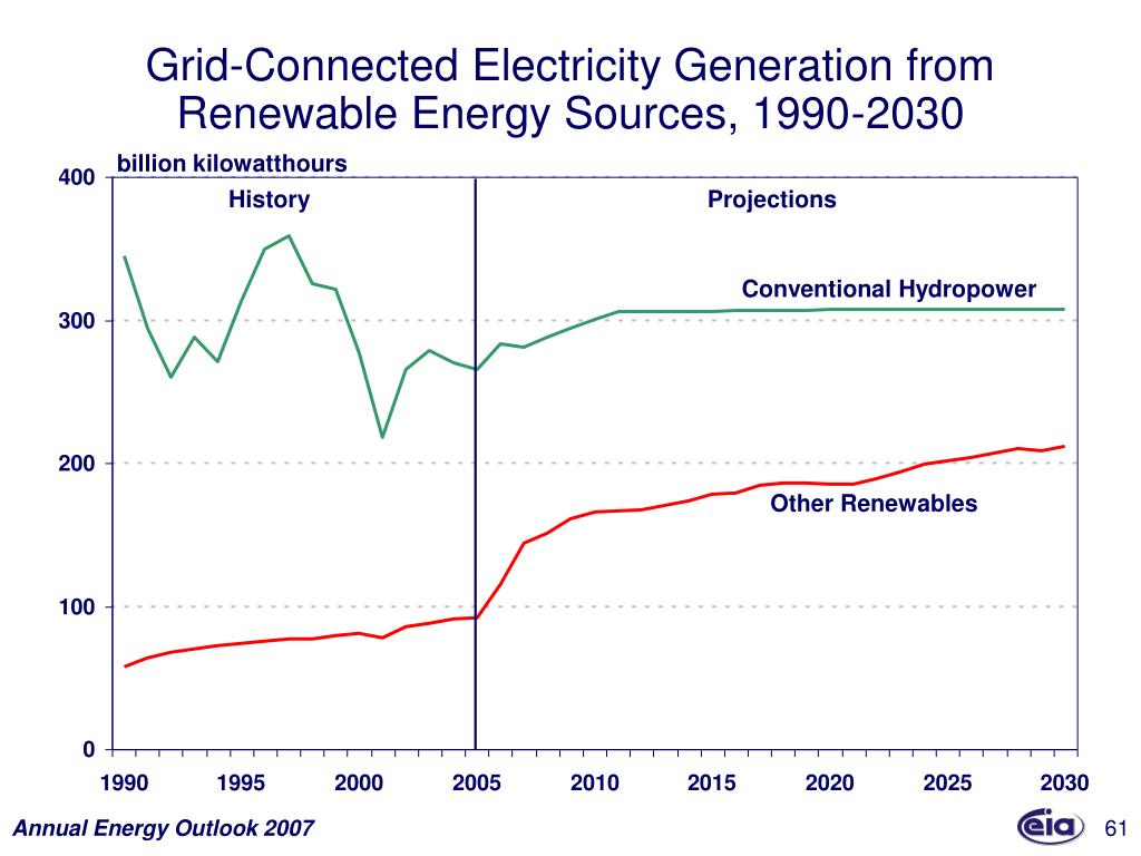 Grid-Connected Electricity Generation from Renewable Energy Sources, 1990-2030