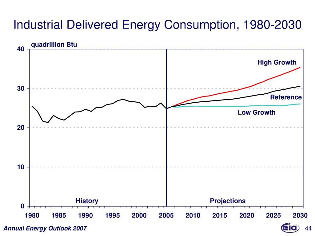 Industrial Delivered Energy Consumption, 1980-2030