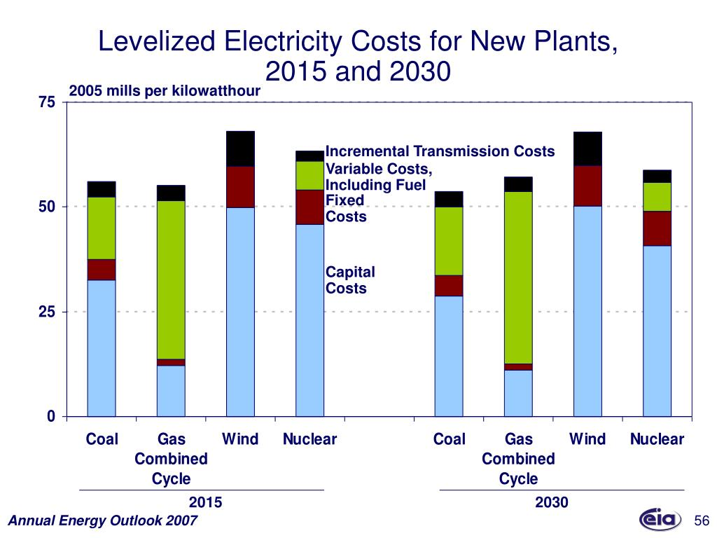 Levelized Electricity Costs for New Plants,
