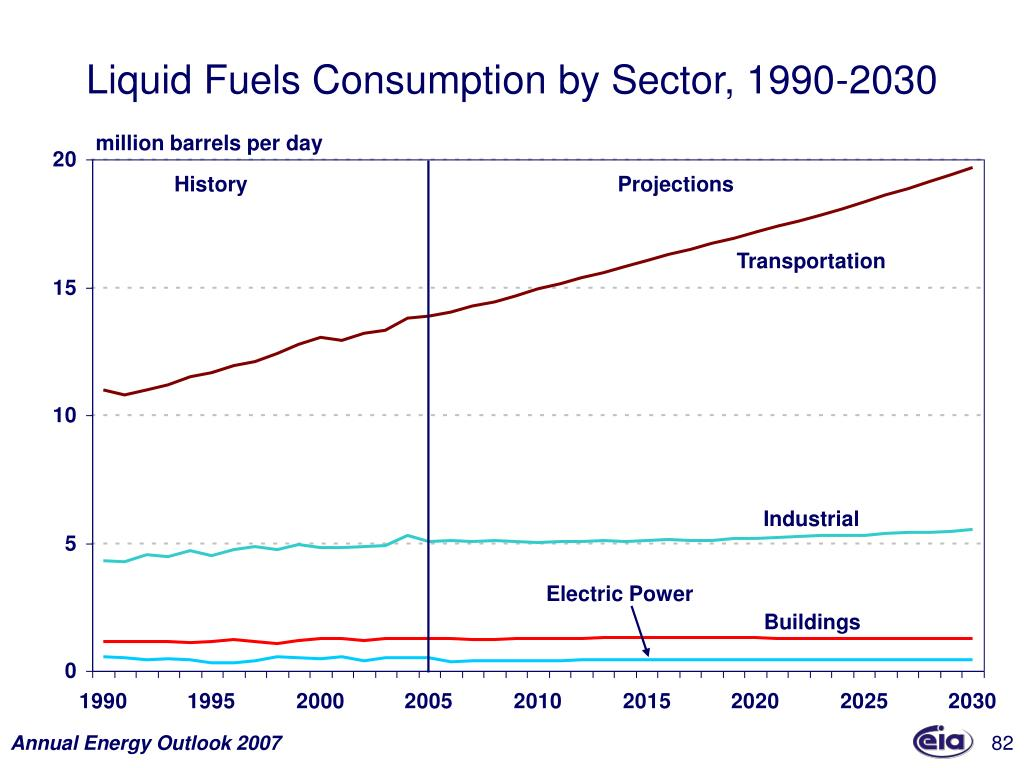 Liquid Fuels Consumption by Sector, 1990-2030