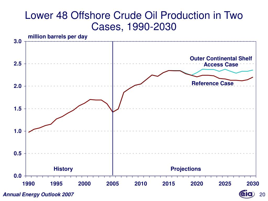 Lower 48 Offshore Crude Oil Production in Two Cases, 1990-2030