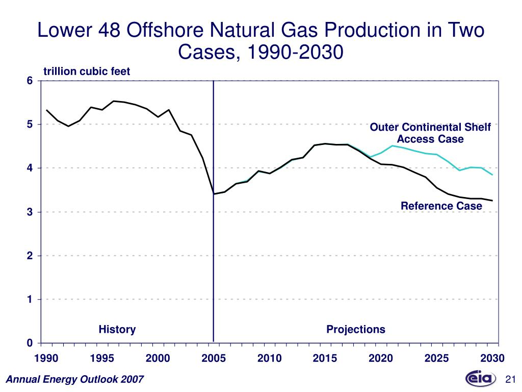 Lower 48 Offshore Natural Gas Production in Two Cases, 1990-2030