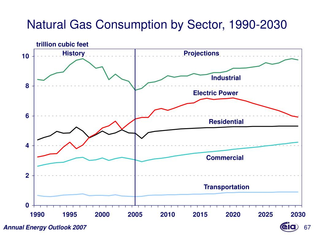 Natural Gas Consumption by Sector, 1990-2030