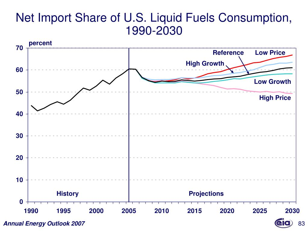 Net Import Share of U.S. Liquid Fuels Consumption,