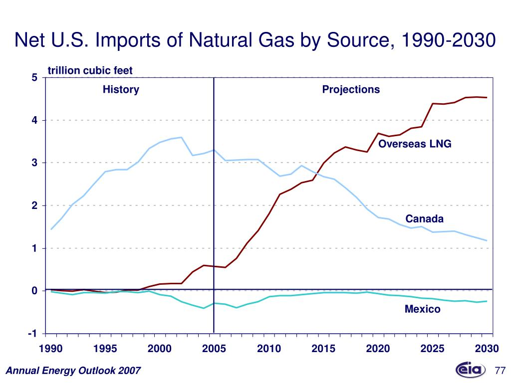 Net U.S. Imports of Natural Gas by Source, 1990-2030
