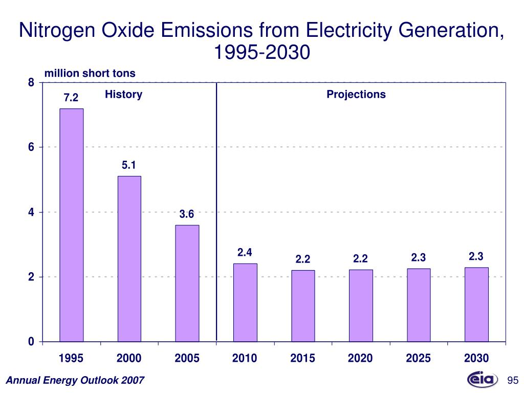 Nitrogen Oxide Emissions from Electricity Generation,